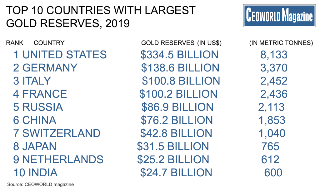 Top-20-Countries-With-Largest-Gold-Reserves-2019-1024x612